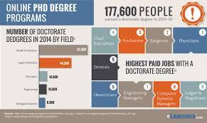 Online PHD Degree Programs eLearners
