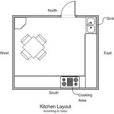 House Layout Design As Per Vastu Vastu Interior For Kitchen Vastu And Interior Design For Kitchen