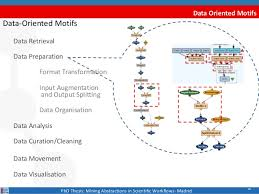 Data Visualisation PhD Thesis  Mining Abstractions in Scientific Workflows  Madrid      SlideShare