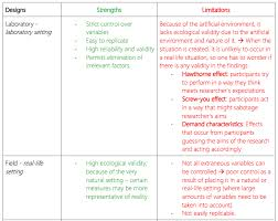 Ultimate Guide to IB Psychology Qualitative Research Methodology