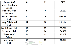 jamaica u0027s top performing secondary schools in csec u2013 2017 as