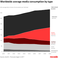 Iphone Cannot Take Photo How Apple U0027s Iphone Changed The World 10 Years In 10 Charts Recode