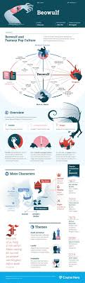 English  Theater and Literature on Pinterest