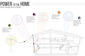 How To Get Floor Plans For My House Get To Know Your Home U0027s Electrical System Diy