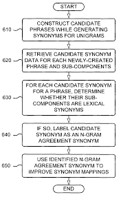 patent us7925498 identifying a synonym with n gram agreement for
