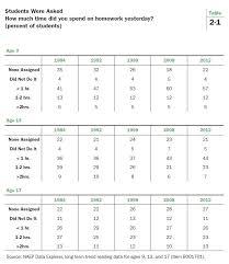 Homework in America   Brookings Institution