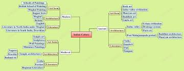 Ancient India Map by Mind Map Archive Iasbaba