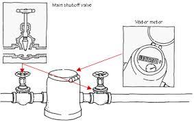 Home Plumbing Systems - Plumbing for bathroom