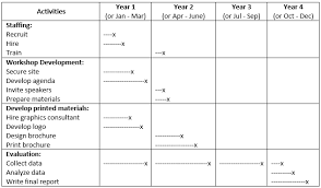 Sample thesis proposal budget