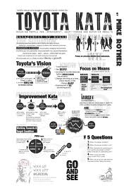 toyota company overview toyota kata summary page of the book continuous improvement