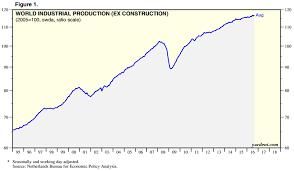 Production  overproduction and overproduction crises   Liberation