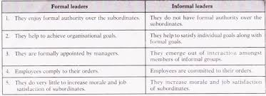 Essay on Leadership in an Organisation Business Management Ideas Essay      Theories of Leadership