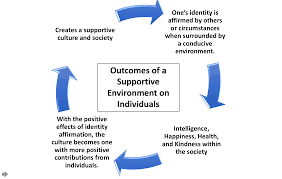 how to write the background of a research paper cultural psychology wikipedia this image is a representation derived from ideas found in the journal article