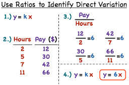 Math Review of Direct Variation and the Slope Intercept Form