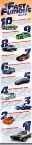 nissan skyline kelley blue book 40 best car infographics images on pinterest cars infographics