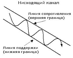 стратегии трейдеров