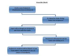 How It Works   Database Homework Help Database Assignment Help