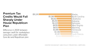 house tax credits would make health insurance far less affordable
