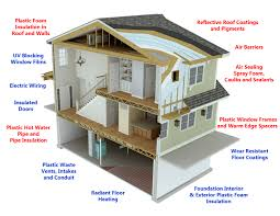 Green Building House Plans by Energy Efficiency U003d Building Envelope U003d Less Emissions Green