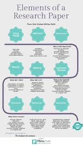 images about Academic Writing on Pinterest Elements of a Research Paper    Piktochart Infographic