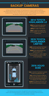 the rise of the backup camera