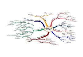 Mental Map Definition Leadership Qualities Mind Map Illumine Training