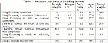For perceived usefulness of e banking  a fairly large number of respondents agree that e banking has a perceived level of usefulness