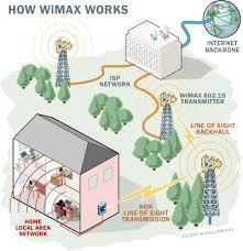 ওয়াইমেক্স (wimax) এর পরিচিতি | Techtunes