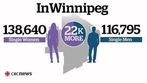 Single women outnumber men in Winnipeg     s dating pool  data shows     CBC Single women outnumber men in Winnipeg     s dating pool  data shows   Manitoba   CBC News