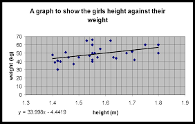 The graph shows that there is a positive correlation  The graph shows that the taller the girl the more she weighs but there are a few exceptions