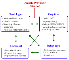 Different Type Anxiety Attacks Method different type anxiety attacks