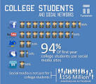 College Students Job Networking Through Social Media: