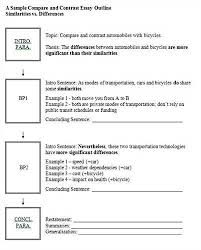 Write ap latin essay what is an essay outline examples sample compare and contrast essay outline  pdf aploon