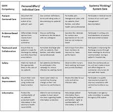 Concept Maps  A Strategy to Teach and Evaluate Critical Thinking LinkedIn