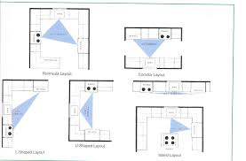 kitchen plans layout home design