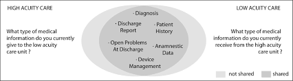 the collaborative communication model for patient handover at the