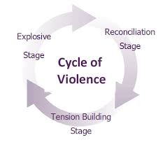 Domestic Violence   NEW BEGINNINGS  Without Violence  amp  Abuse NEW BEGINNINGS  Without Violence   Abuse The Cycle of Violence