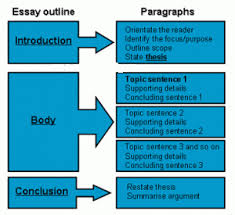 Informational essay topics   Academic essay     Writing Prompts   nd Edition