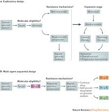 implementing personalized cancer genomics in clinical trials