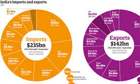 India     s trade  full list of exports  imports and partner countries     The Guardian India exports imports