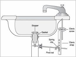 bathroom basin drain parts bathroom sink drain parts