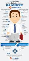 best resume writing service 2012 best 25 resume writing services ideas on pinterest resume there are numerous aspects of proper preparation for a successful job interview gathered in the best job interview checklist created by resume writing lab