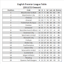 Arsenal And Spurs Demonstrate How The EPL Table Lies To Us - Forbes