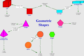Concept Maps Geometric Shapes Concept Maps Pinterest