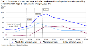 Chart    Percentage of hourly paid wage and salary workers with earnings at or Bureau of Labor Statistics