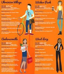 Map Of Boston Neighborhoods by This Infographic Of Chicago Neighborhood Stereotypes Nailed It