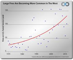 the age of western wildfires climate central