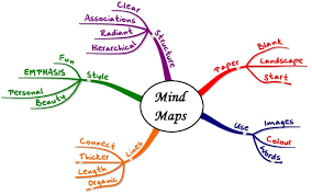 Belly Mapping How To Mind Map Visualize Your Cluttered Thoughts In 3 Simple Steps