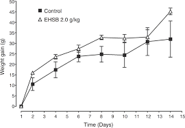 Fig    Curve of weight gain after acute oral treatment with the hexanic extract from P  insignis seeds  EHSB     g kg  in female Wistar rats