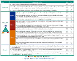 Project Management Spreadsheet Practice Innovations Newsletter March 2013 U2013 Thomson Reuters